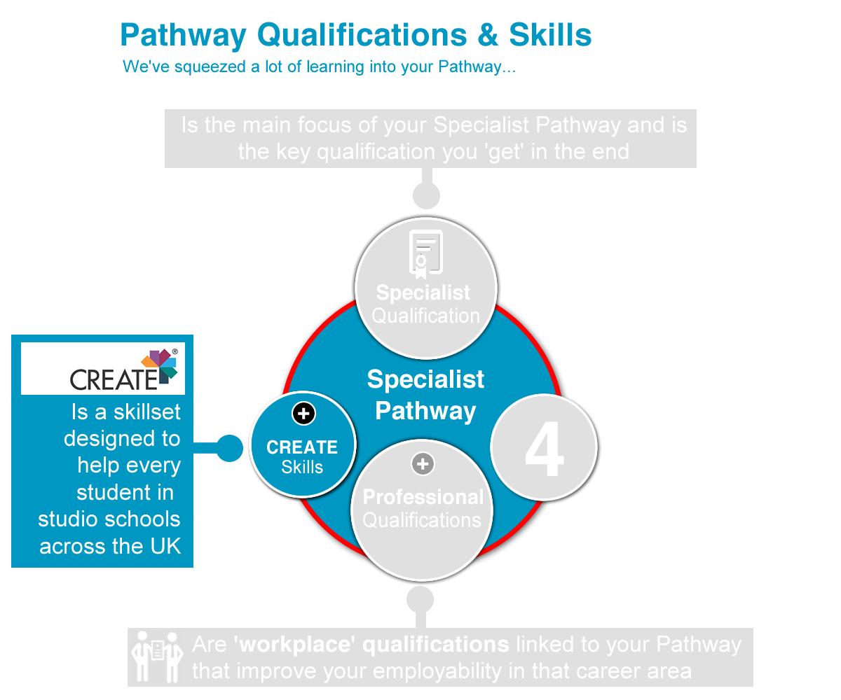 CREATE Pathway QS_f05