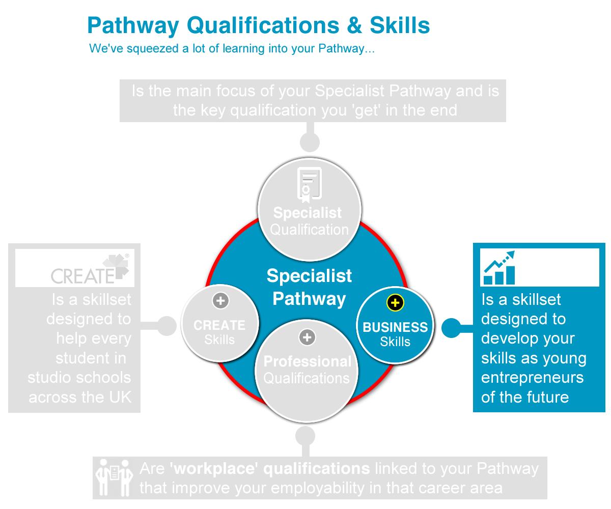 CREATE Pathway QS_f06