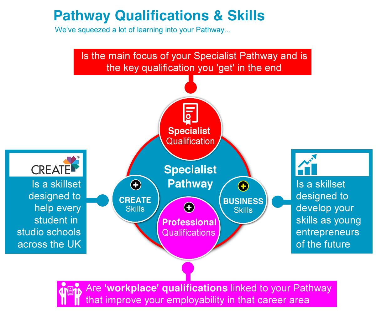 CREATE Pathway QS_f07